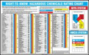 Safety Poster: Right-To-Know Hazardous Chemicals Rating Chart