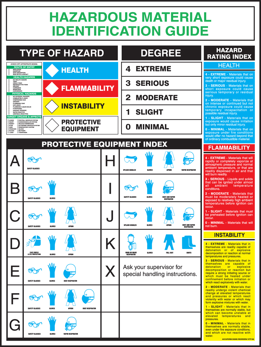 Hazardous Materials Identification Guide Poster