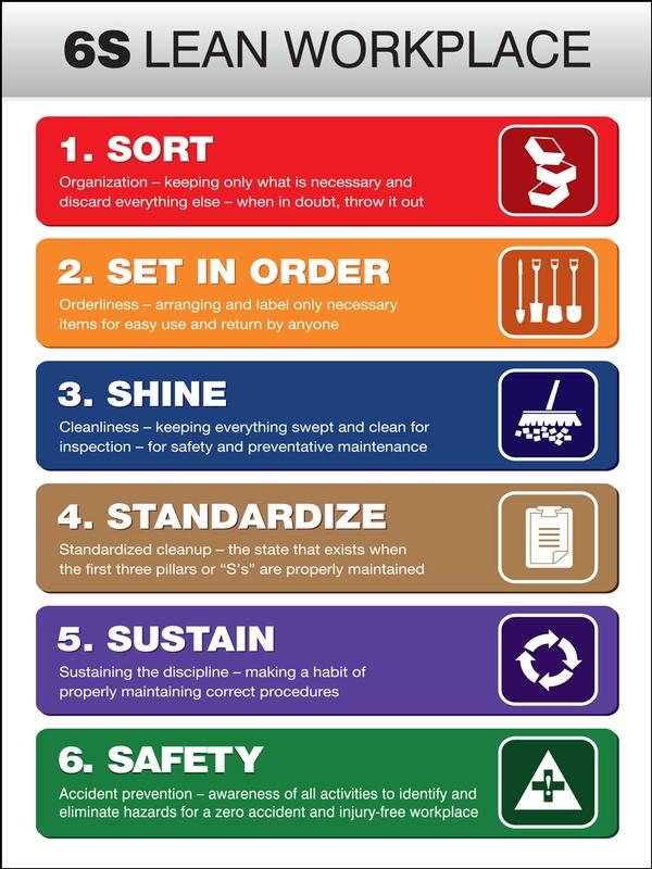 Posters sort set in order shine standardize sustain safety