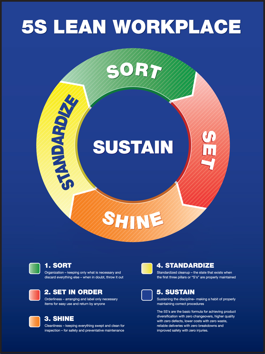 5S Chart and LEAN Workplace instructional poster