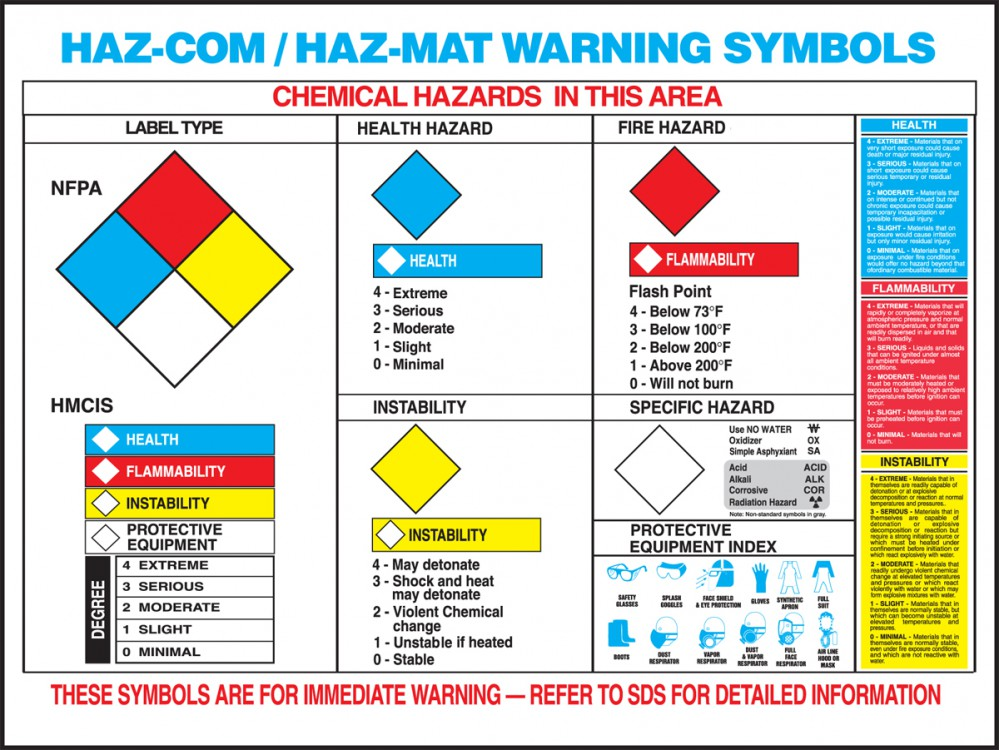 Haz-Mat Warning Label Poster