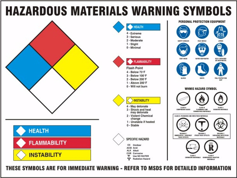 hazmat poster with warning symbols