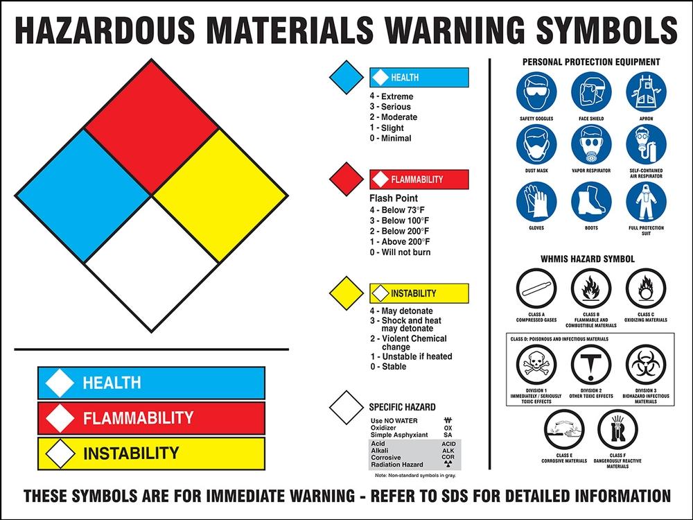 WHMIS Warning Label Hazmat Posters