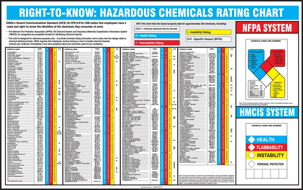 RIGHT-TO-KNOW: HAZARDOUS CHEMICALS RATING CHART