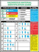 - Safety Posters: Hazardous Material Identification Guide