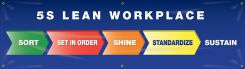 - Safety Banners: 5S Lean Workplace - Sort - Set In Order - Shine - Standardize - Sustain