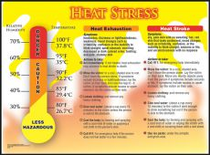 - Safety Posters: Heat Stress