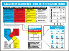 - Hazardous Materials Identification Poster