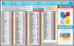 - Safety Poster: Right-To-Know Hazardous Chemicals Rating Chart